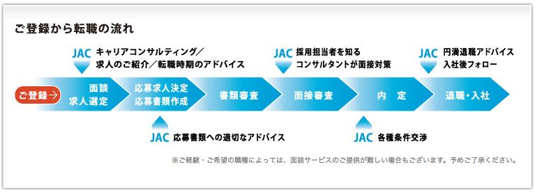 JAC Recruitment 登録から転職の流れ